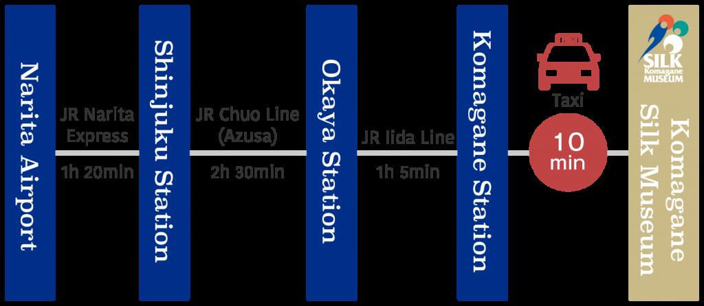 map-train-tokyo-en
